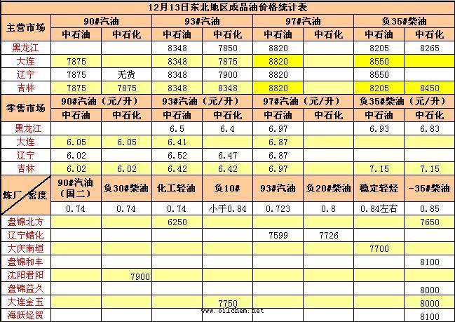 12月13日东北地区成品油价格统计表