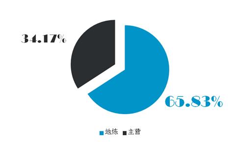 青岛港集团将在董家口港兴建山东省内第五条